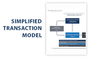Simplified Transaction Model
