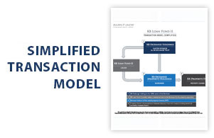 Kingsbarn Real Estate Fund 5  - Simplified Transaction Model